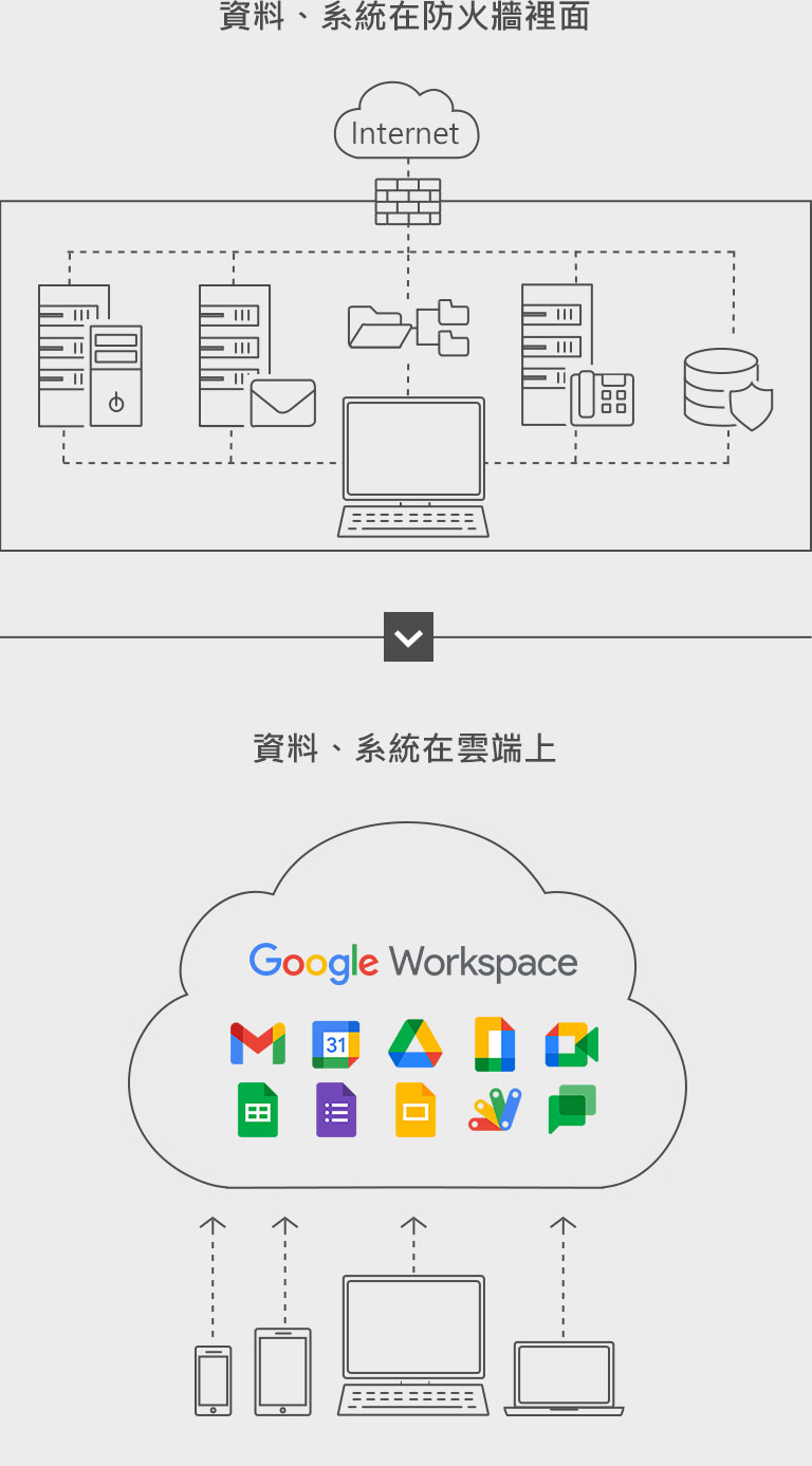 Moving office tools to Cloud